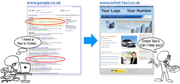 Taxi Web Partner - How does it work?